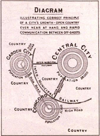 El modelo original de la ciudad-jardín (Garden City)